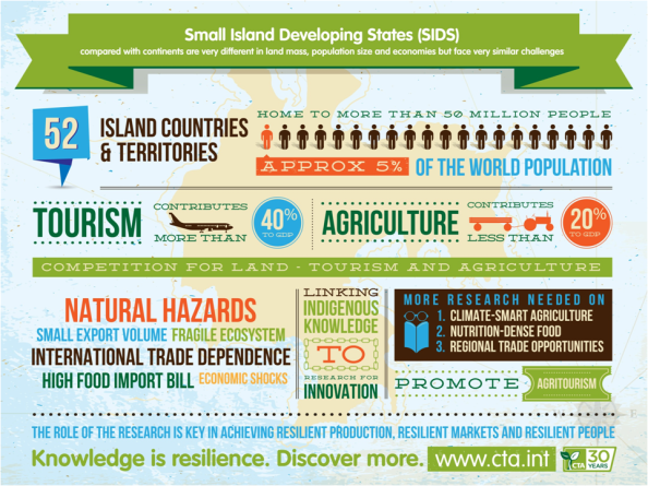 SIDS infographic